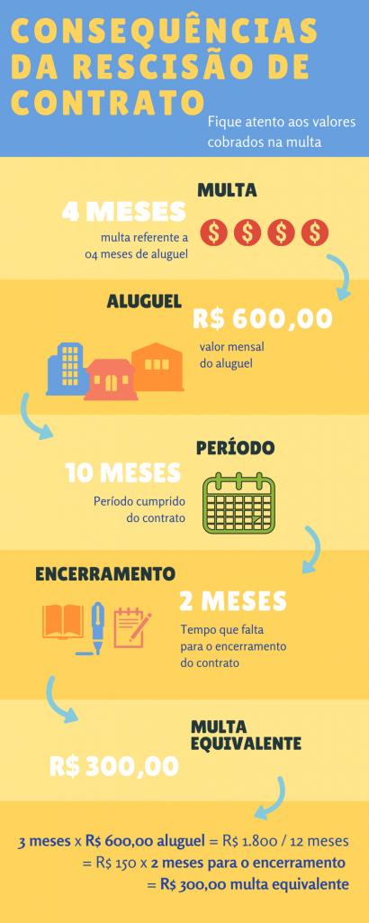 Infográfico - Quais são as consequências da rescisão de contrato de aluguel